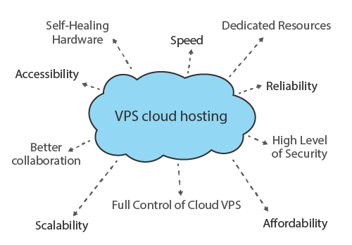 10 Benefits of Cloud VPS Hosting That You Should Know | TuchaCloud