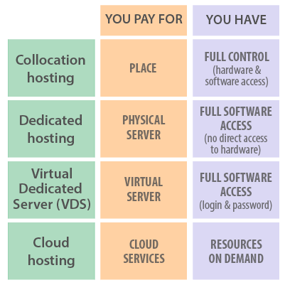 Types of full-featured hosting