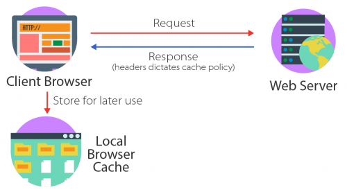 Using browser cache