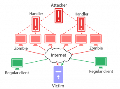 DDoS-attack scheme