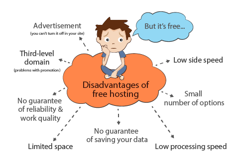 The disadvantages of free hosting