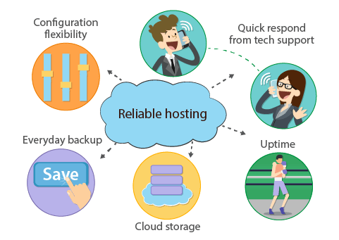 Distinctive features of reliable hosting