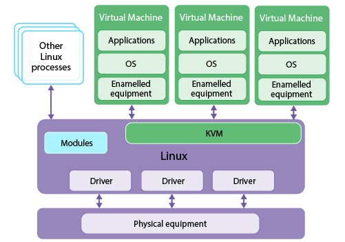 RAM control